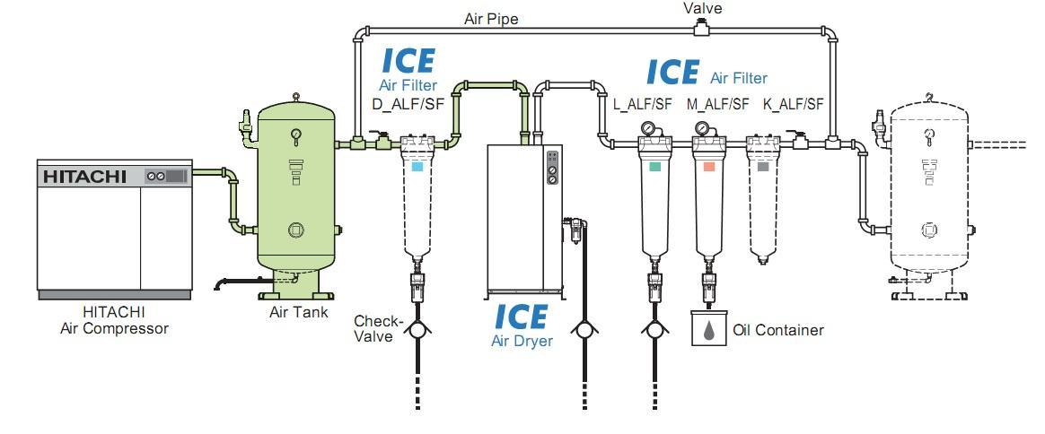 Tổng quan một hệ thống khí nén